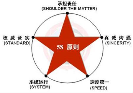 危机公关5S原则
