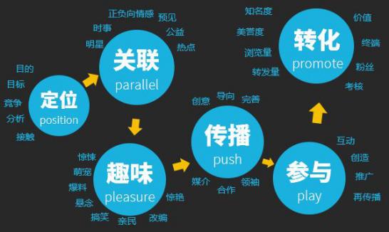 财通社:网络营销模式分为三个步骤